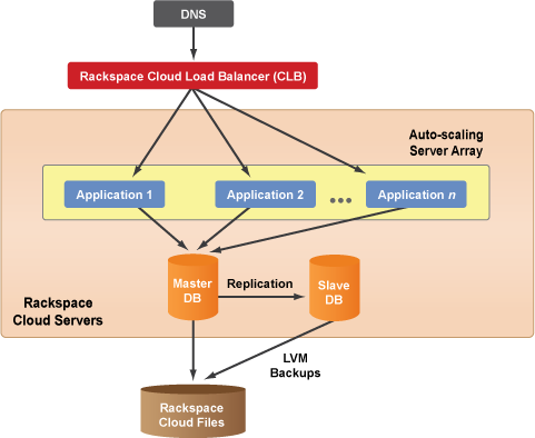 architecture_diagrams_rackspace_clb.png