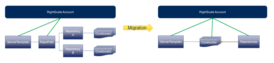 Cookbook migration