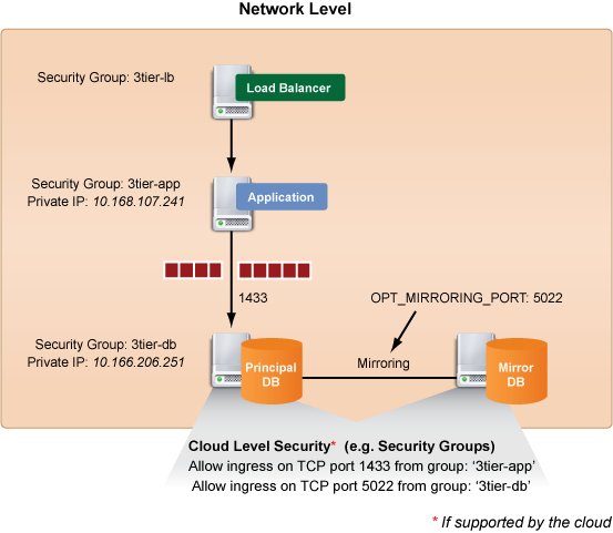 diag-sqldb_networklevel_security-v2.png